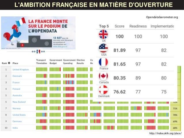 LES DONNÉESL'AMBITION FRANÇAISE EN MATIÈRE D'OUVERTURE http://index.okfn.org/place/ Opendatabarometer.org