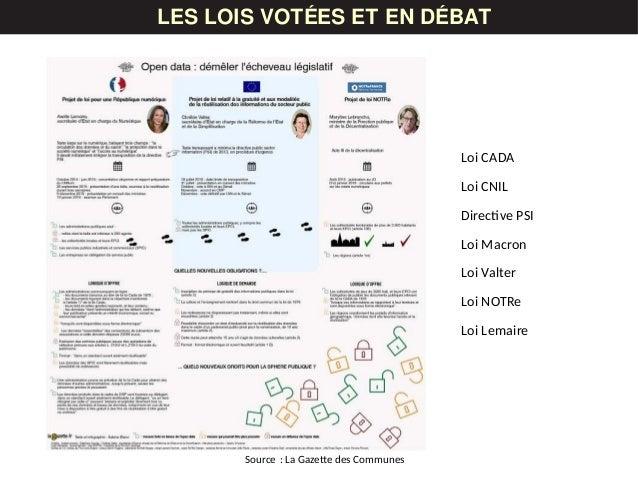 LES DONNÉESLES LOIS VOTÉES ET EN DÉBAT Loi CADA Loi CNIL Directive PSI Loi Macron Loi Valter Loi NOTRe Loi Lemaire Source ...