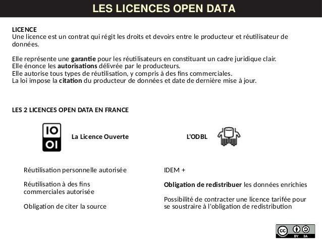 LES DONNÉESLES LICENCES OPEN DATA IDEM + Obligation de redistribuer les données enrichies Possibilité de contracter une li...