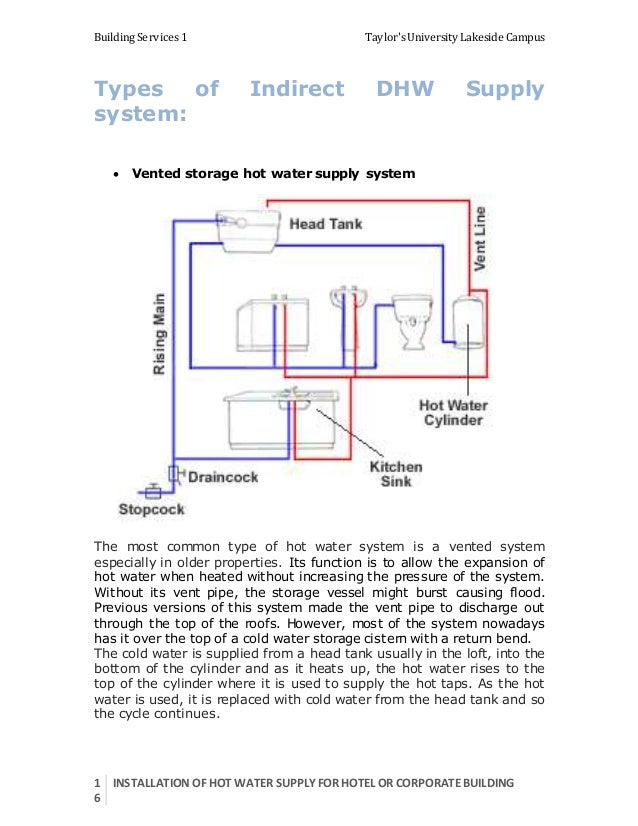 Hot Water Supply Report BS1