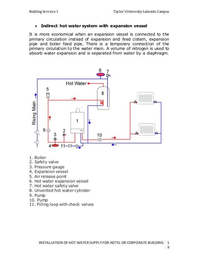 Campus Loop Hot Water Diagram - Electrical Work Wiring Diagram •