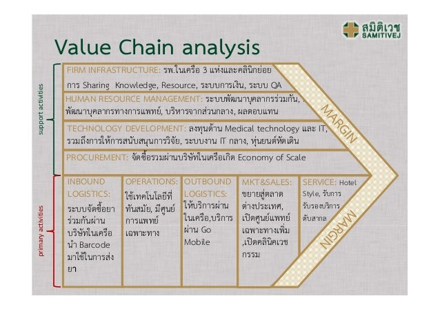 EXPLORING VIRTUAL VALUE CHAIN IN HOSPITALS: A CASE STUDY ...