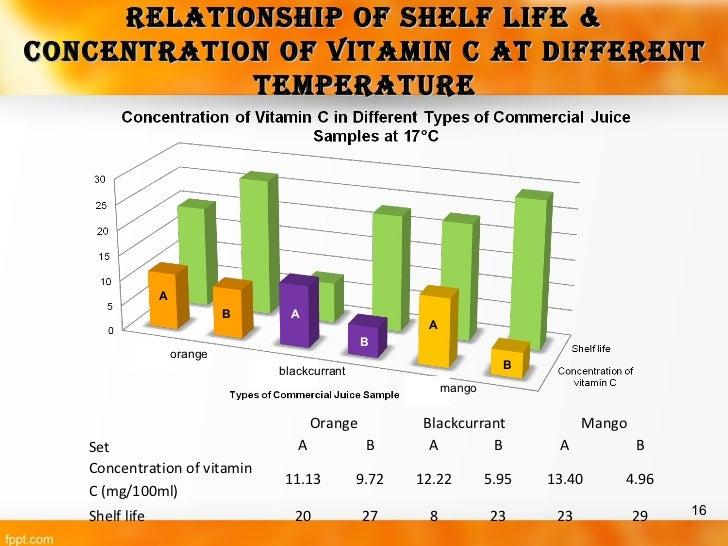 analysis of vitamin c i2 Vitamin c content 1 c6h8o6 + i2 c6h6o6 + 2i ̄ + 2h⁺ analysis vitamin c in commercial fruit juice mario maurer.