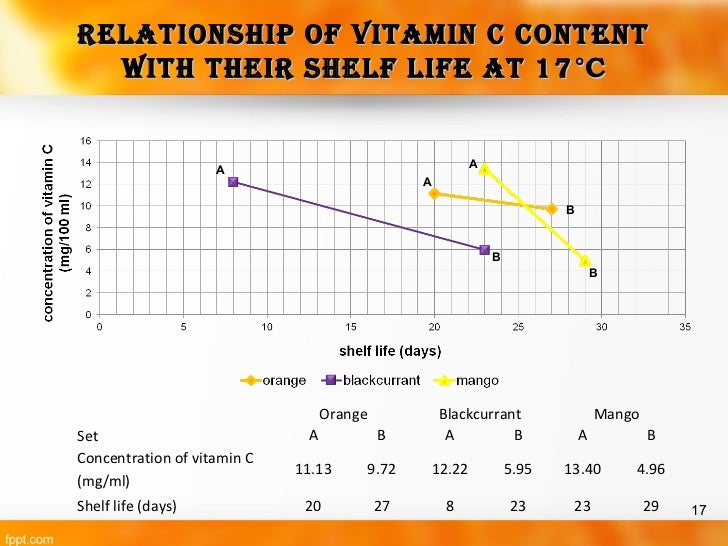 determination of vitamin c content of Vitamin c has the formula c 6 h 8 o 6 and can be oxidised to form c 6 h 6 o 6 the amount of vitamin c present in a vitamin tablet can therefore be determined by titrating a known amount of the tablet with an oxidising agent.
