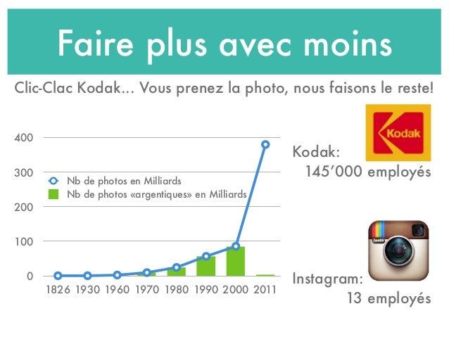 Faire plus avec moins Clic-Clac Kodak... Vous prenez la photo, nous faisons le reste! Kodak: 145'000 employés Instagram: 1...
