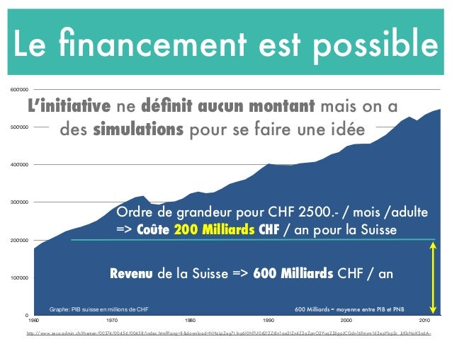 Le financement est possible 0 100'000 200'000 300'000 400'000 500'000 600'000 1960 1970 1980 1990 2000 2010 Revenu de la Su...