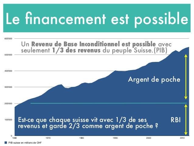 Le financement est possible 0 100'000 200'000 300'000 400'000 500'000 600'000 1960 1970 1980 1990 2000 2010 Est-ce que chaq...