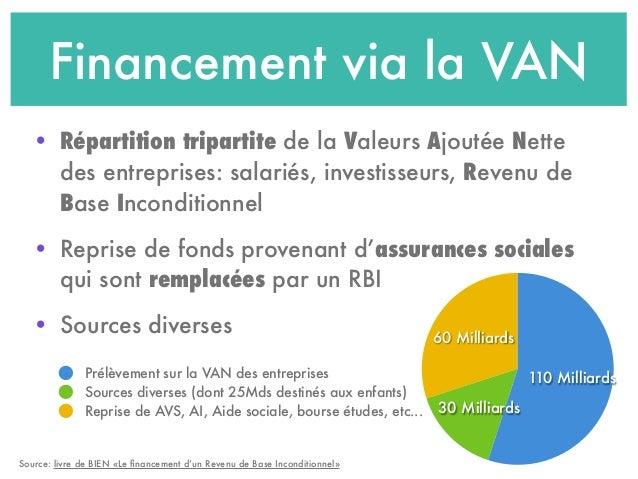 Financement via la VAN • Répartition tripartite de la Valeurs Ajoutée Nette des entreprises: salariés, investisseurs, Reve...