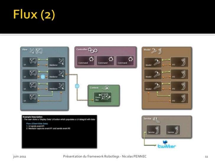 Flux (2)<br />juin 2011<br />Présentation du framework Robotlegs - Nicolas PENNEC<br />11<br />
