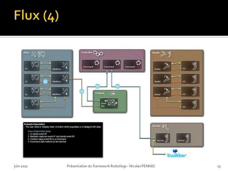 Flux (4)<br />juin 2011<br />Présentation du framework Robotlegs - Nicolas PENNEC<br />13<br />