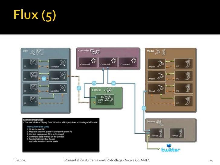 Flux (5)<br />juin 2011<br />Présentation du framework Robotlegs - Nicolas PENNEC<br />14<br />