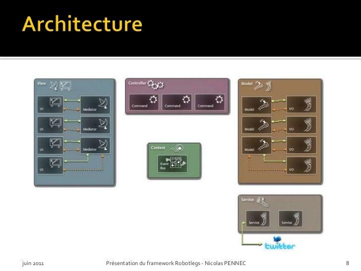 Architecture<br />juin 2011<br />Présentation du framework Robotlegs - Nicolas PENNEC<br />8<br />
