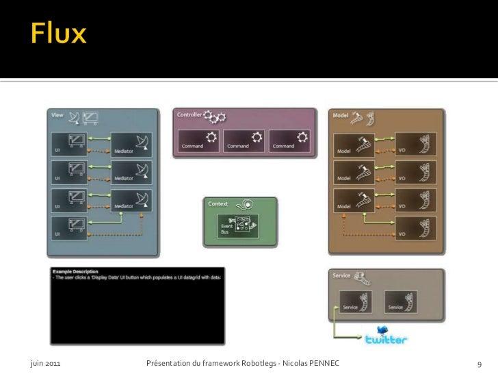 Flux<br />juin 2011<br />Présentation du framework Robotlegs - Nicolas PENNEC<br />9<br />