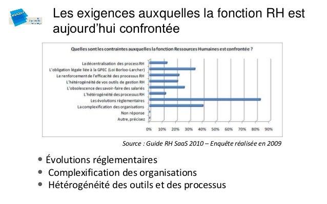 Les exigences auxquelles la fonction RH est   aujourd'hui confrontée                   Source : Guide RH SaaS 2010 – Enquê...
