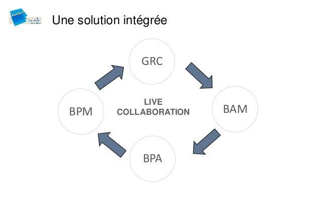 Une solution intégrée                GRC                LIVE   BPM     COLLABORATION   BAM                BPA