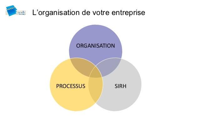 L'organisation de votre entreprise             ORGANISATION       PROCESSUS        SIRH