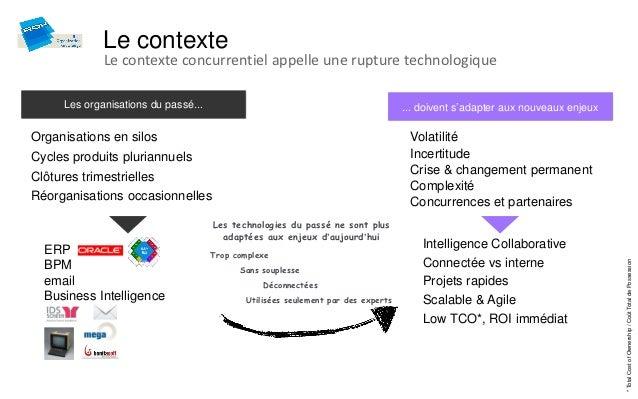 Le contexte              Le contexte concurrentiel appelle une rupture technologique      Les organisations du passé...   ...