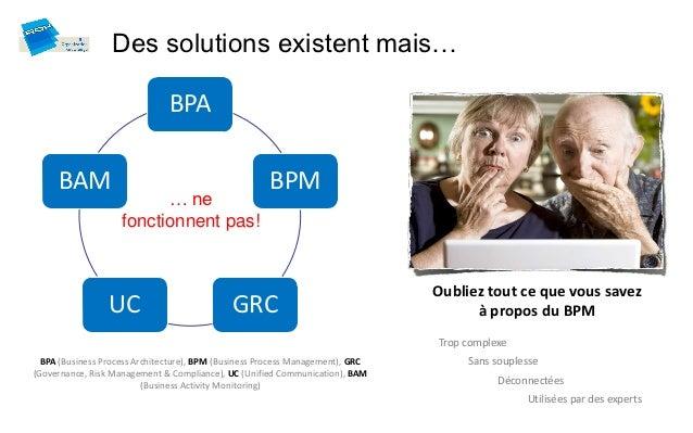 Des solutions existent mais…                               BPA     BAM                                              BPM   ...