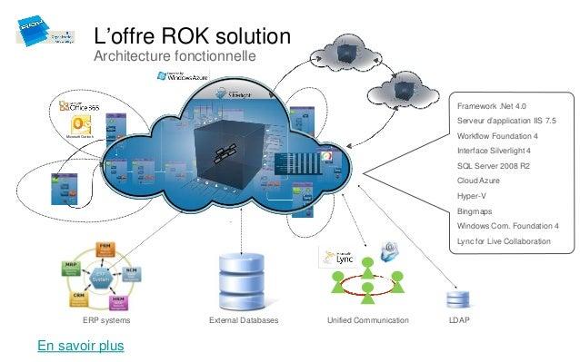 L'offre ROK solution                        Architecture fonctionnelle                                                    ...