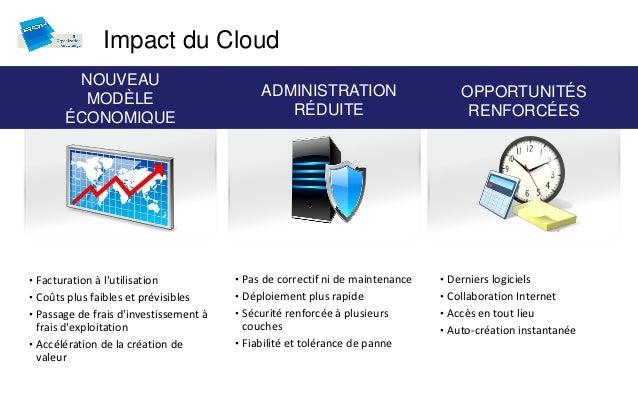 Impact du Cloud         NOUVEAU                                             ADMINISTRATION                        OPPORTUN...