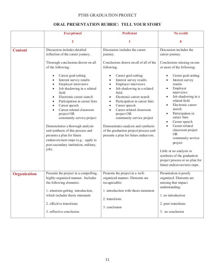 PTHS GRADUATION PROJECT                    ORAL PRESENTATION RUBRIC: TELL YOUR STORY                            Exceptiona...