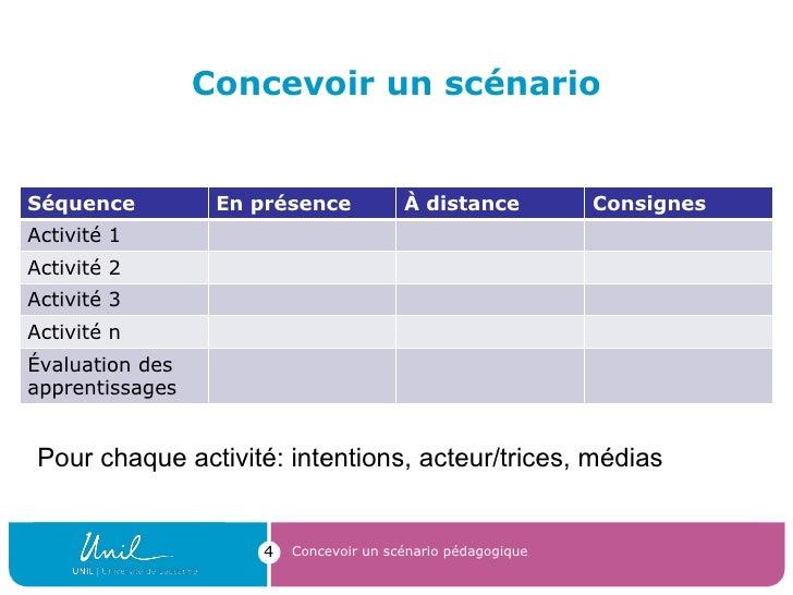 Concevoir un scénario Concevoir un scénario pédagogique Pour chaque activité: intentions, acteur/trices, médias Séquence E...
