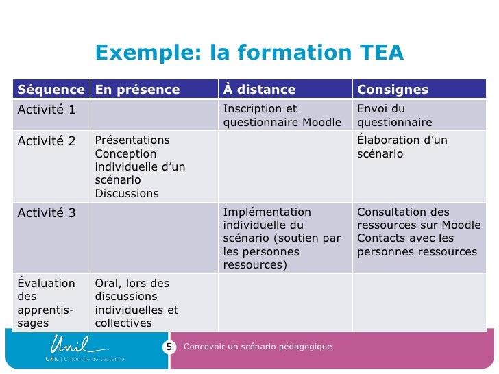 Exemple: la formation TEA Concevoir un scénario pédagogique Séquence En présence À distance Consignes Activité 1 Inscripti...
