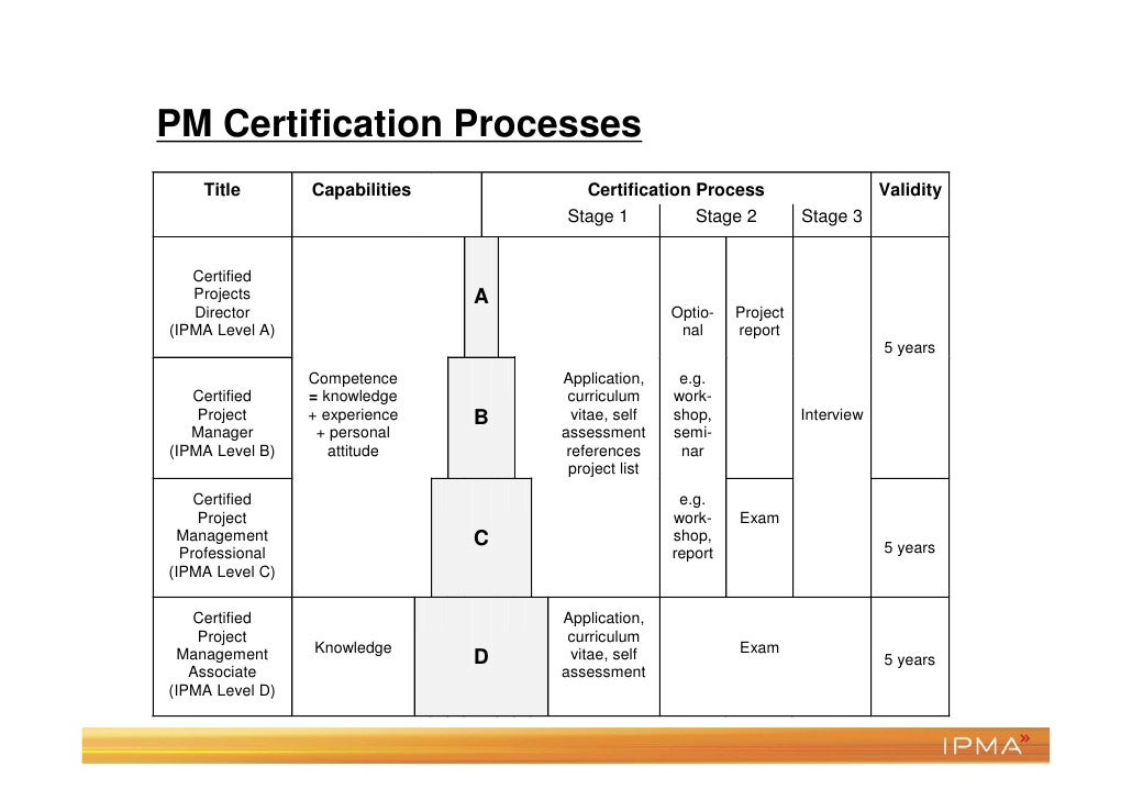 PM Certification trends• More mutual recognition• Customized process• Same process in all countries• Three different cases...