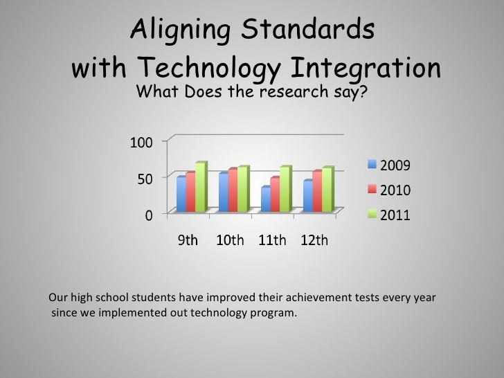 Aligning Standards  with Technology Integration What Does the research say? Our high school students have improved their a...