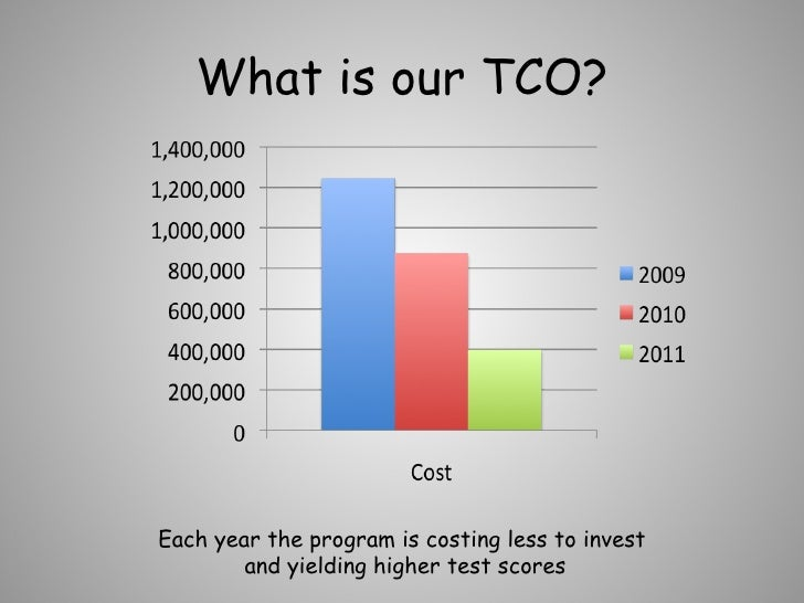 What is our TCO? Each year the program is costing less to invest and yielding higher test scores