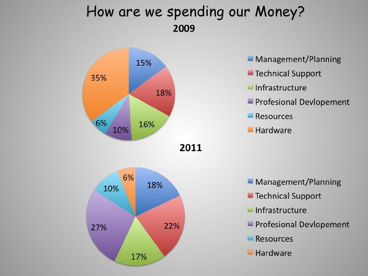 How are we spending our Money?