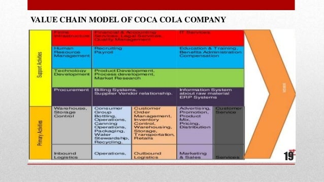 coco cola internal analysis Internal analysis is one of the most critical tools, which ensures short and long- term sustainability of any organization this is due to the fact that internal analysis .