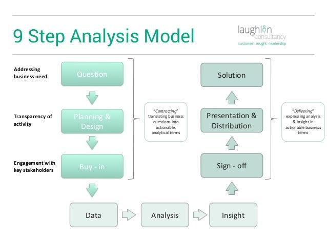Presentation at Big Data & Analytics for Insurance 2016