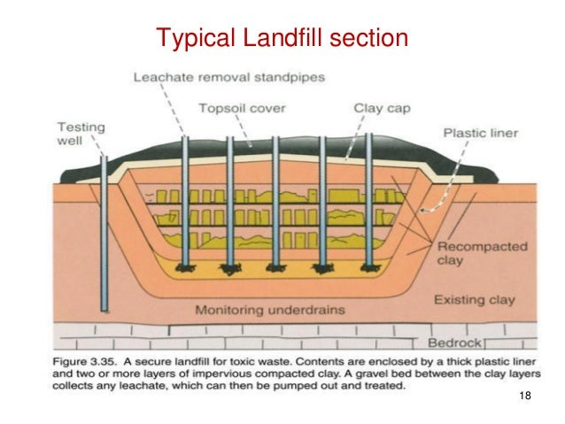 Design construction of secure waste landfill for Household waste design