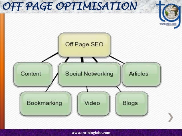 OFF PAGE OPTIMISATION   Directory Submissions   A submission of a web site, its address, and description  to a directory...