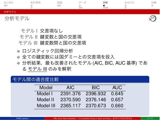 はじめに 先行研究 仮説 データ 分析 おわりに 付録 分析モデル 分析モデル モデル I 交差項なし モデル II 鍵変数と国の交差項 モデル III 鍵変数間と国の交差項 ロジスティック回帰分析 全ての鍵変数には国ダミーとの交差項を投入 分...