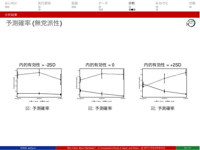 はじめに 先行研究 仮説 データ 分析 おわりに 付録 分析結果 予測確率 (無党派性) 内的有効性 = -2SD .1.2.3.4.5.6 PredictedProbability Having PID W.IDPDT S.IDPDT Kor...