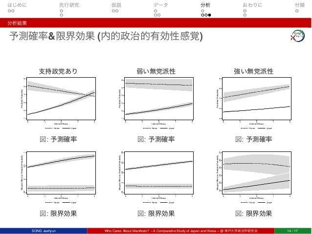 はじめに 先行研究 仮説 データ 分析 おわりに 付録 分析結果 予測確率&限界効果 (内的政治的有効性感覚) 支持政党あり .1.2.3.4.5.6 PredictedProbability -2 -1 0 1 2 Internal Effic...