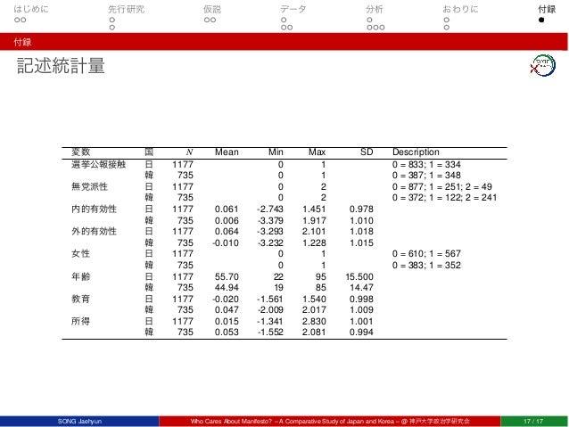 はじめに 先行研究 仮説 データ 分析 おわりに 付録 付録 記述統計量 変数 国 N Mean Min Max SD Description 選挙公報接触 日 1177 0 1 0 = 833; 1 = 334 韓 735 0 1 0 = 3...