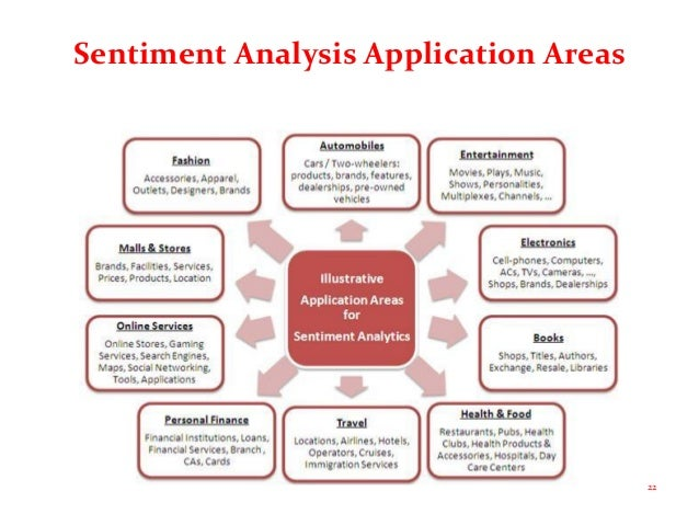what is sentiment analysis and why The importance of sentiment analysis in social media the process of computationally identifying and categorising opinions expressed in a piece of text, especially in order to determine whether the writer's attitude towards a particular topic, product, etc is positive, negative, or neutral.