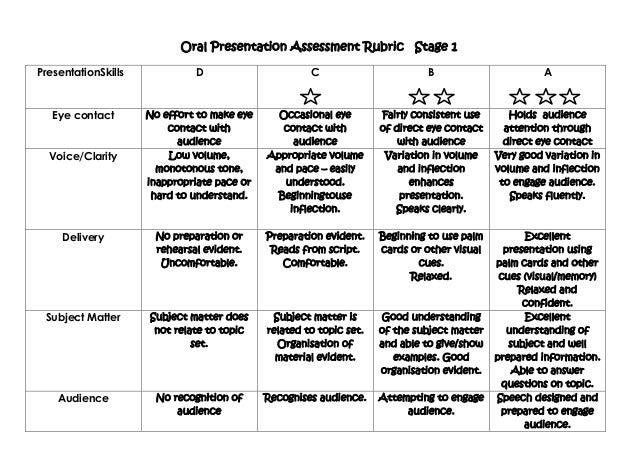 Importance Of Oral Presentation 28