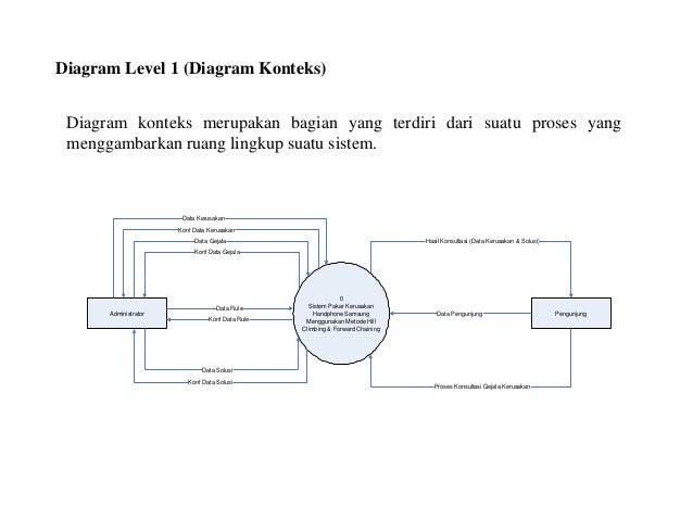 Presentation skripsi diagram level 1 diagram konteks diagram konteks merupakan ccuart Choice Image