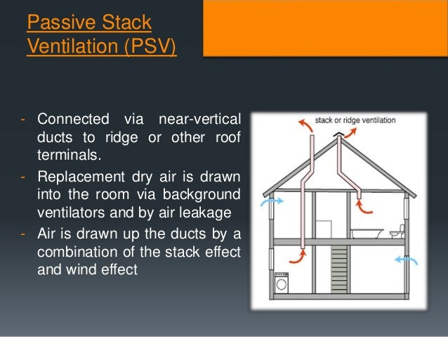 Building Services Efficient Energy Ventilation System