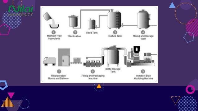 type of manufacturing process manufacturing layout of yakult austra rh slideshare net Application Process Flow Diagram Process Flow Chart