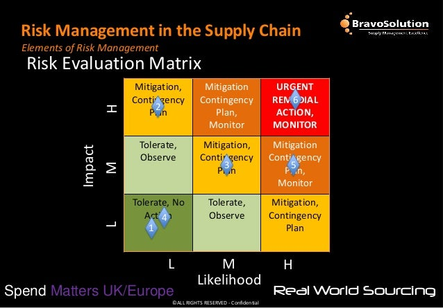 Risk management in the supply chain for Supplier contingency plan template