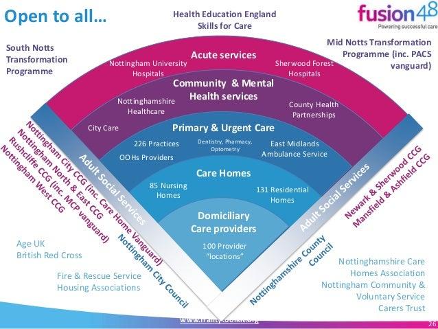 Presentation slides Frailty: building understanding ...