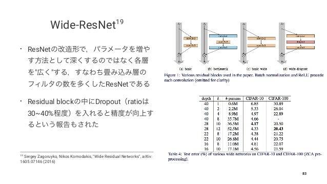 https://image.slidesharecdn.com/presentationslideshare-170919153832/95/deep-learningchainer-83-638.jpg?cb=1507530330