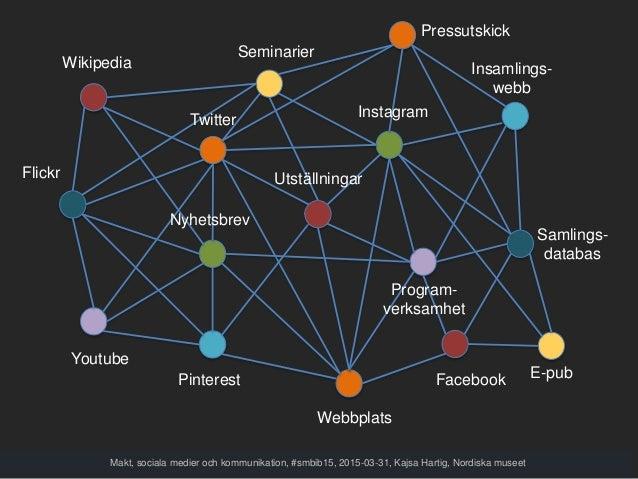 Makt, sociala medier och kommunikation, #smbib15, 2015-03-31, Kajsa Hartig, Nordiska museet Webbplats Samlings- databas Fa...