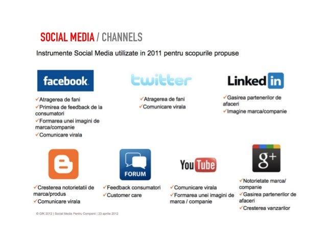 TOP SOCIAL BRANDS / ACTIVITIES
