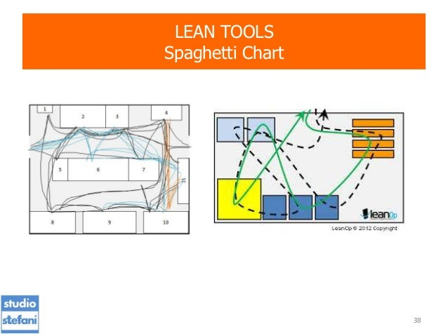 Spaghetti diagram lean pdf circuit connection diagram presentation safety management systems lean manufacturing rh slideshare net lean spaghetti diagram template spaghetti diagram template ccuart Images